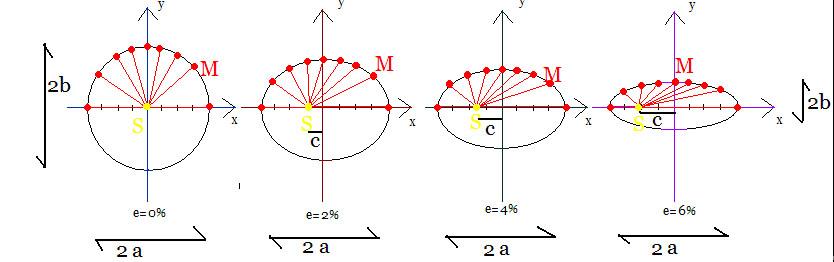 ellipse excentricite